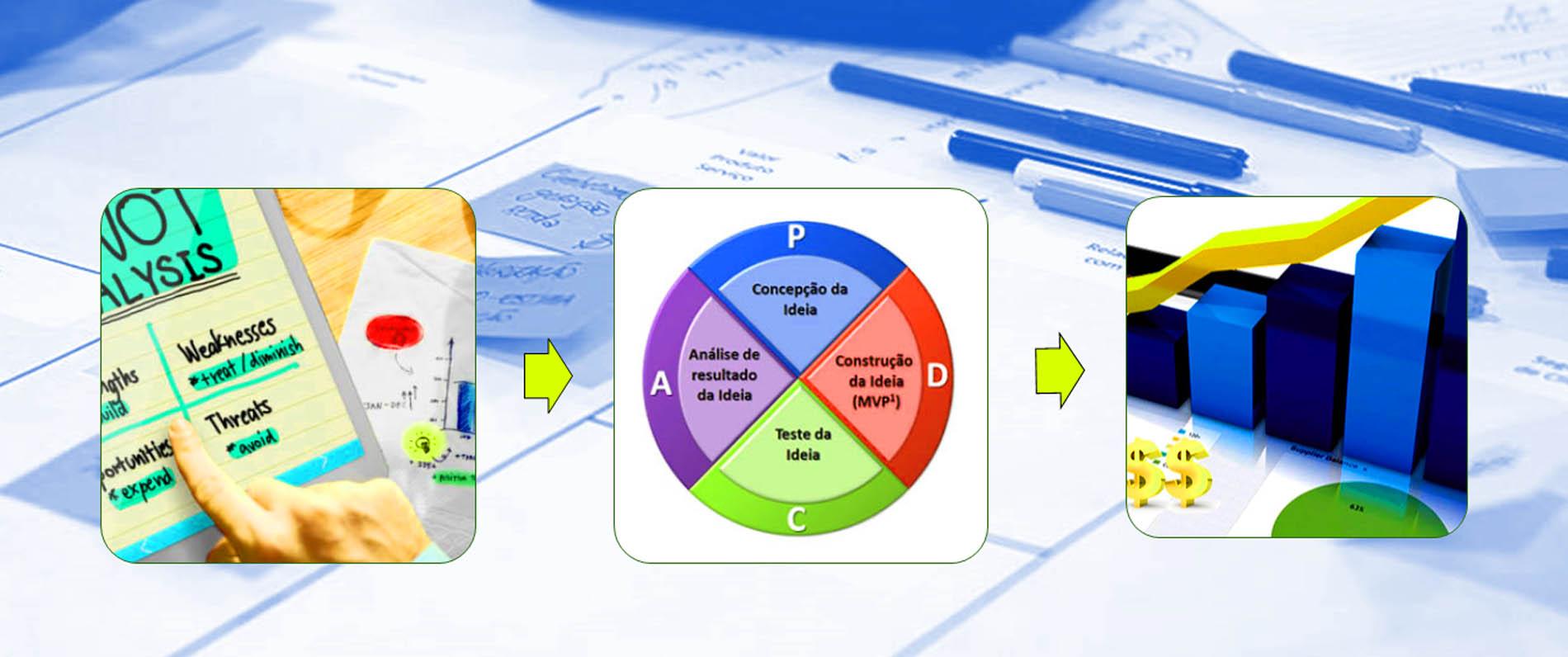 Planejamento estratégico lean startup